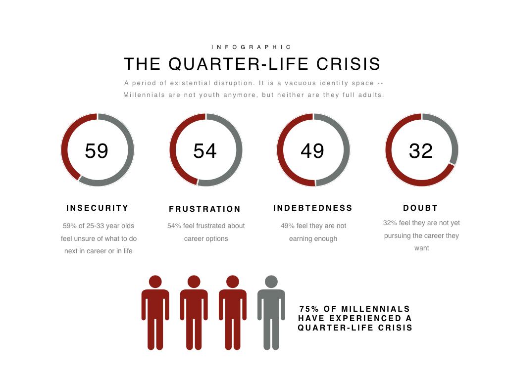 quarter-life-crisis-infographic