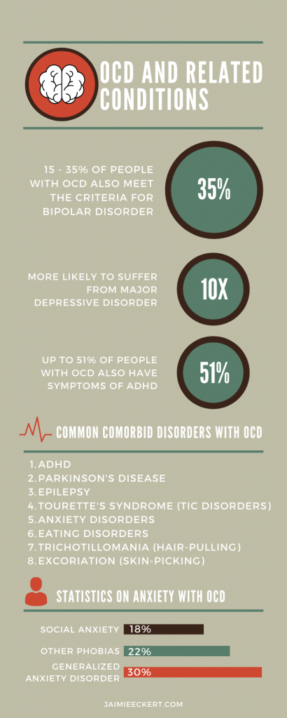 Statistics on OCD and Related Conditions