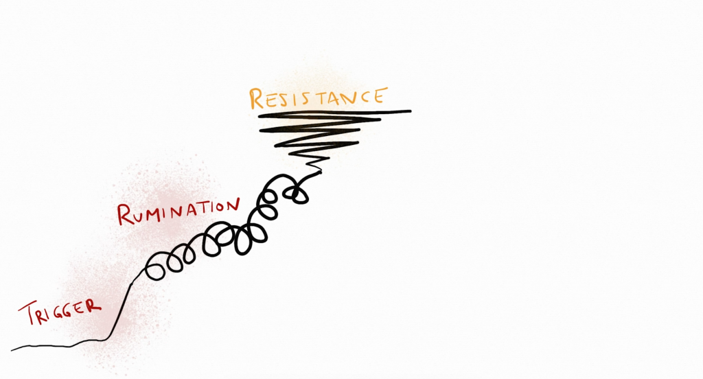 Religious OCD Cycle: Resistance Stage